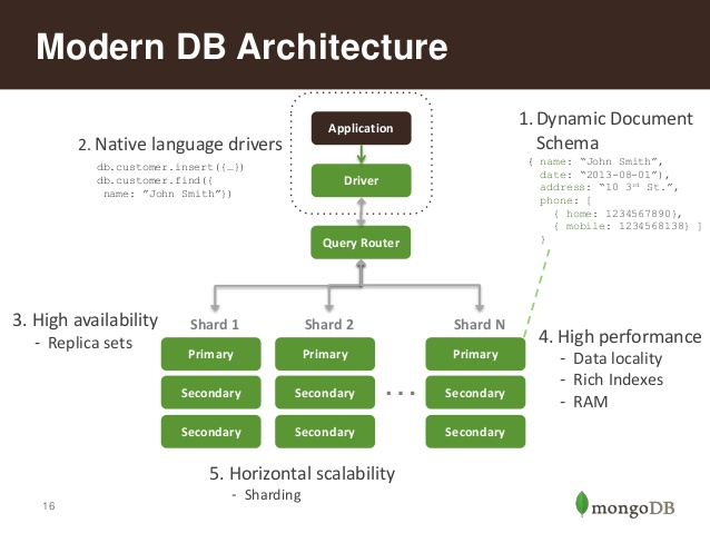 modern-db