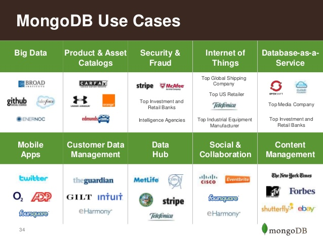 mongodb-uses-cases